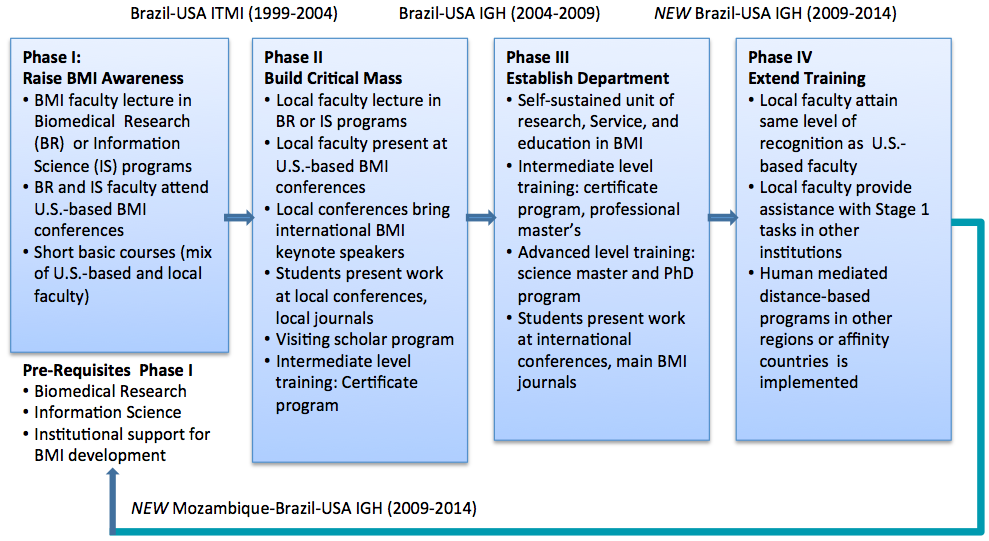 Program Bright Biomedical Research Informatics For Global Health